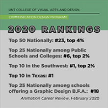 CVAD Comm Design Rankings for 2020
